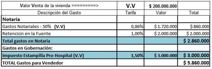 gastos-para-comprar-vivienda-en-barranquilla-tabla210